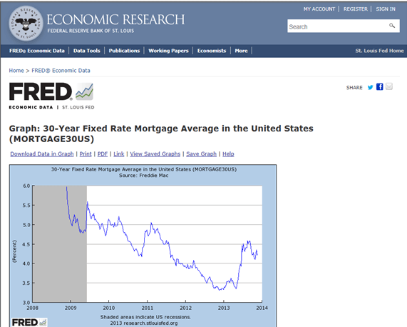 Fred Graph: 30-Year Fixed Rate Mortgage Average in the United States